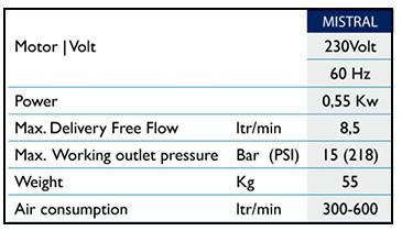 Mistral Peristaltic Pump Technical Specifications